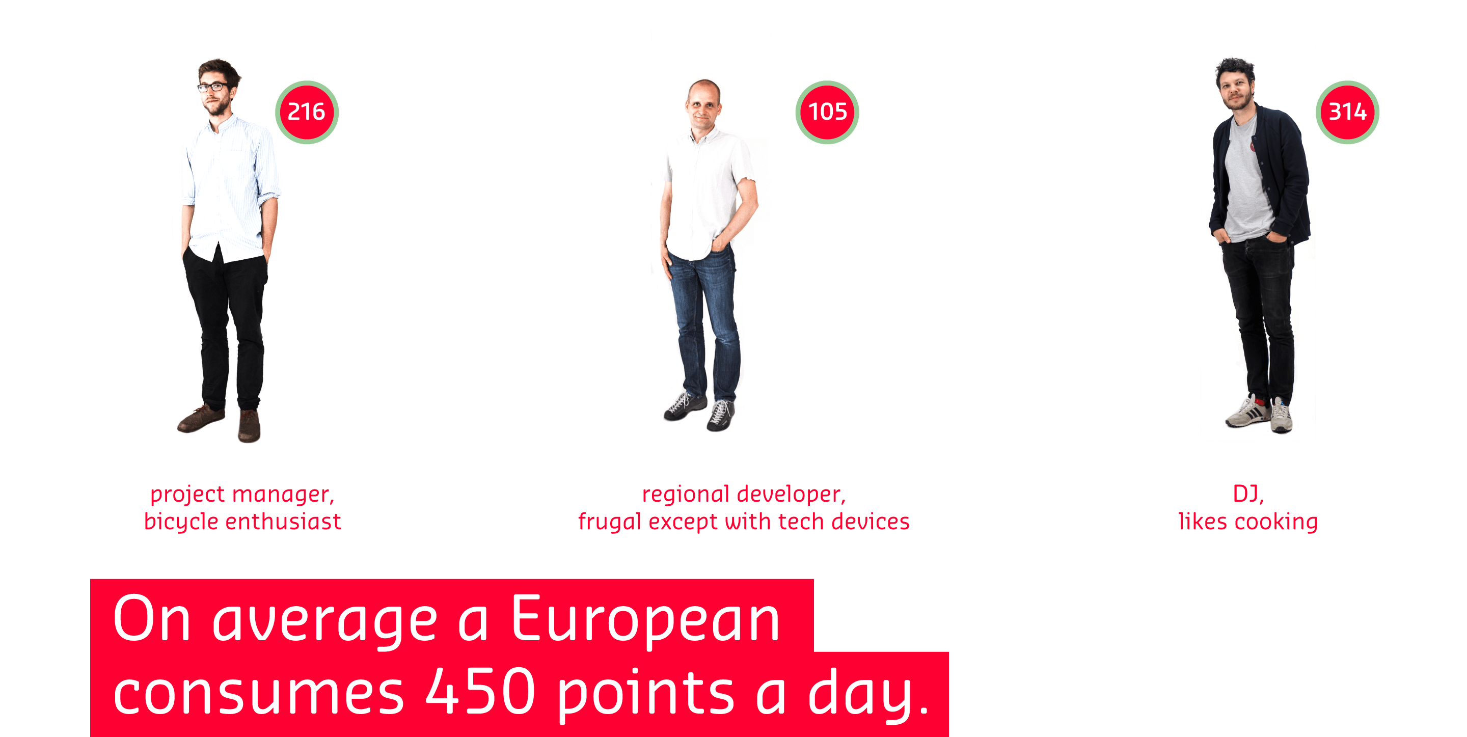 On average a European consumes 450 points a day